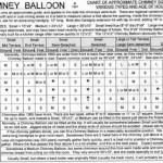 Chimney Balloon Sizing Chart